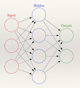 neuralnetwork architecture (wikipedia)